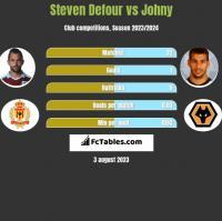Steven Defour vs Johny h2h player stats