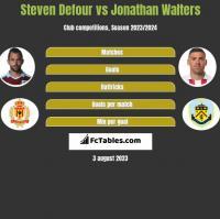 Steven Defour vs Jonathan Walters h2h player stats
