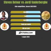 Steven Defour vs Jordi Vanlerberghe h2h player stats