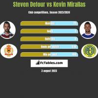 Steven Defour vs Kevin Mirallas h2h player stats
