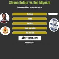 Steven Defour vs Koji Miyoshi h2h player stats