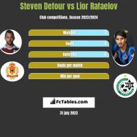 Steven Defour vs Lior Rafaelov h2h player stats