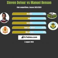 Steven Defour vs Manuel Benson h2h player stats