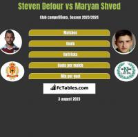 Steven Defour vs Maryan Shved h2h player stats