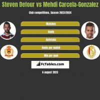 Steven Defour vs Mehdi Carcela-Gonzalez h2h player stats