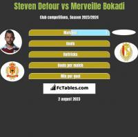 Steven Defour vs Merveille Bokadi h2h player stats