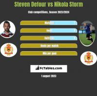 Steven Defour vs Nikola Storm h2h player stats
