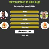 Steven Defour vs Onur Kaya h2h player stats