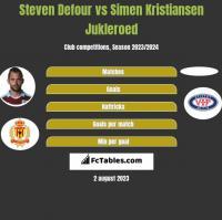 Steven Defour vs Simen Kristiansen Jukleroed h2h player stats