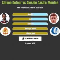 Steven Defour vs Alessio Castro-Montes h2h player stats