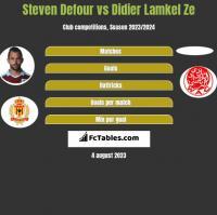 Steven Defour vs Didier Lamkel Ze h2h player stats