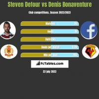 Steven Defour vs Denis Bonaventure h2h player stats