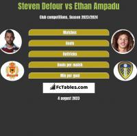 Steven Defour vs Ethan Ampadu h2h player stats