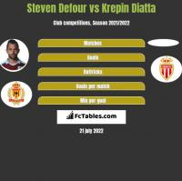 Steven Defour vs Krepin Diatta h2h player stats