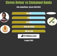 Steven Defour vs Emmanuel Banda h2h player stats