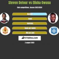 Steven Defour vs Elisha Owusu h2h player stats