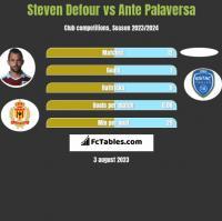 Steven Defour vs Ante Palaversa h2h player stats