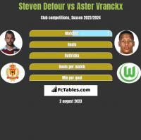 Steven Defour vs Aster Vranckx h2h player stats