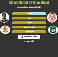 Steven Defour vs Hugo Siquet h2h player stats