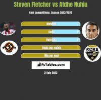 Steven Fletcher vs Atdhe Nuhiu h2h player stats
