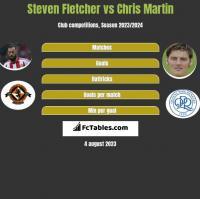 Steven Fletcher vs Chris Martin h2h player stats