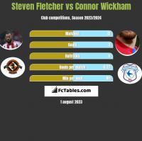 Steven Fletcher vs Connor Wickham h2h player stats