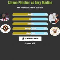 Steven Fletcher vs Gary Madine h2h player stats