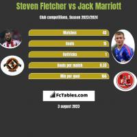 Steven Fletcher vs Jack Marriott h2h player stats