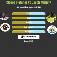 Steven Fletcher vs Jacob Murphy h2h player stats