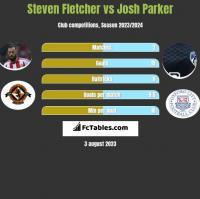 Steven Fletcher vs Josh Parker h2h player stats