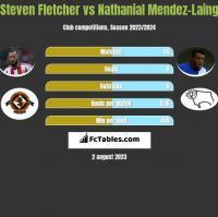 Steven Fletcher vs Nathanial Mendez-Laing h2h player stats