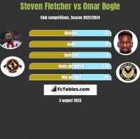 Steven Fletcher vs Omar Bogle h2h player stats