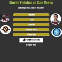 Steven Fletcher vs Sam Vokes h2h player stats