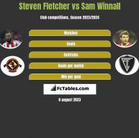 Steven Fletcher vs Sam Winnall h2h player stats