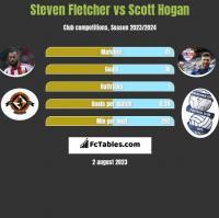Steven Fletcher vs Scott Hogan h2h player stats