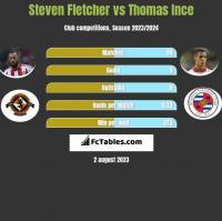 Steven Fletcher vs Thomas Ince h2h player stats