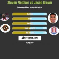 Steven Fletcher vs Jacob Brown h2h player stats