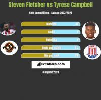 Steven Fletcher vs Tyrese Campbell h2h player stats
