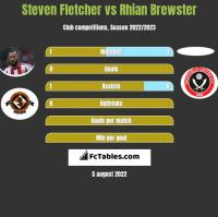 Steven Fletcher vs Rhian Brewster h2h player stats