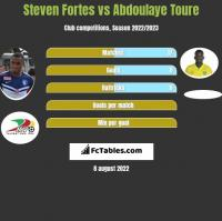 Steven Fortes vs Abdoulaye Toure h2h player stats