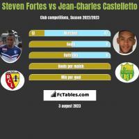 Steven Fortes vs Jean-Charles Castelletto h2h player stats