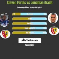Steven Fortes vs Jonathan Gradit h2h player stats