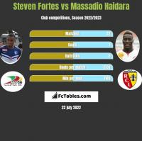 Steven Fortes vs Massadio Haidara h2h player stats