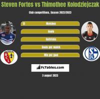 Steven Fortes vs Thimothee Kolodziejczak h2h player stats