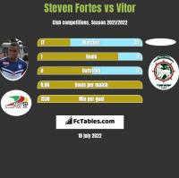 Steven Fortes vs Vitor h2h player stats