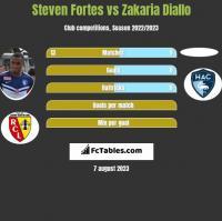 Steven Fortes vs Zakaria Diallo h2h player stats