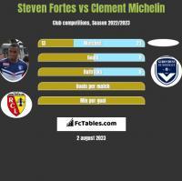 Steven Fortes vs Clement Michelin h2h player stats