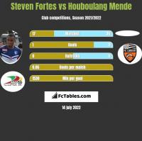 Steven Fortes vs Houboulang Mende h2h player stats