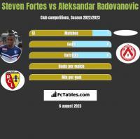 Steven Fortes vs Aleksandar Radovanovic h2h player stats