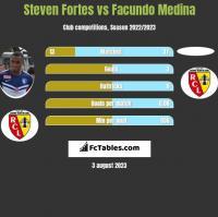Steven Fortes vs Facundo Medina h2h player stats